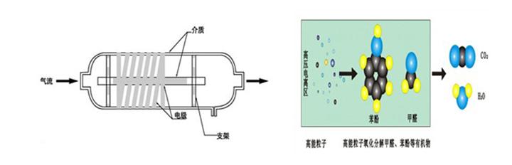 低温等离子设备除臭