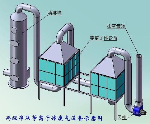 有机废气处理设备的工作原理图