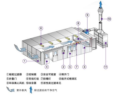 图为喷漆房废气处理方法工作原理