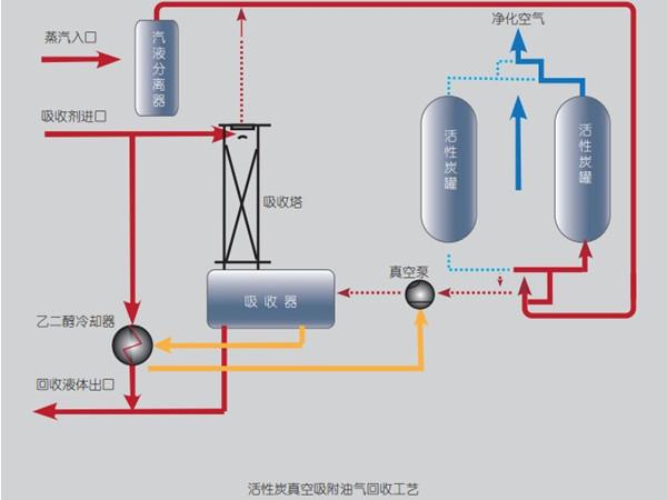 国内常用的十二种有机废气处理方法简介