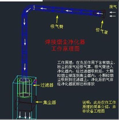 电焊烟尘净化器工作原理图
