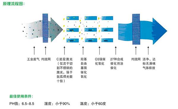 图为光催化氧化除臭设备的工作原理