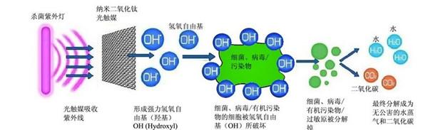 光催化氧化除臭设备工作原理