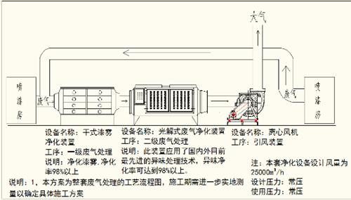 喷涂废气处理方案流程示意图