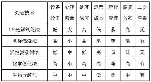 图为喷涂废气处理方案对照表