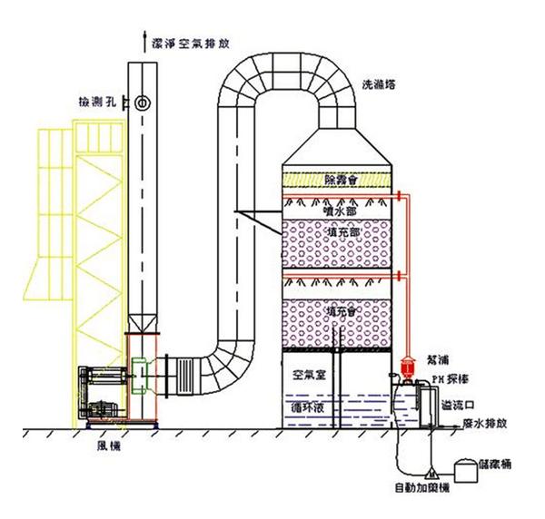 图为酸碱废气洗涤塔工作原理