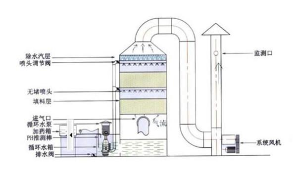 喷淋除臭设备工作原理图