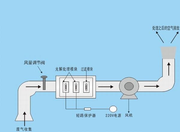 图为uv光解废气净化原理安装示意图