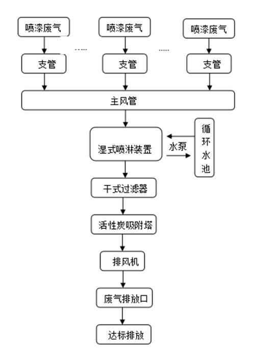 喷漆废气处理方法通常采用的流程图