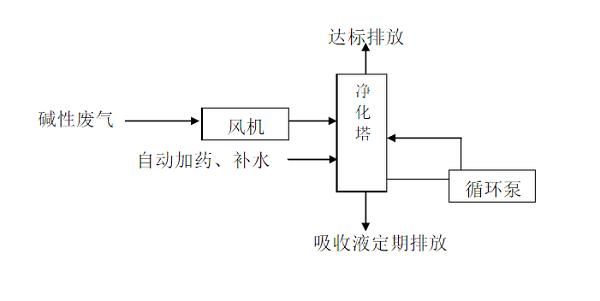 酸碱废气处理的工艺流程图