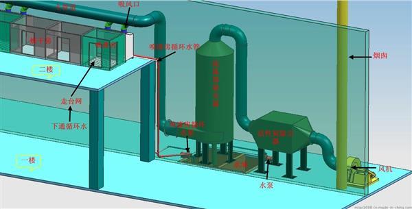 关于油漆废气处理方法的工艺流程图