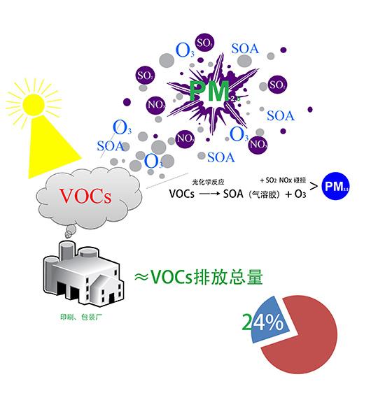 voc废气治理技术应用于工业中