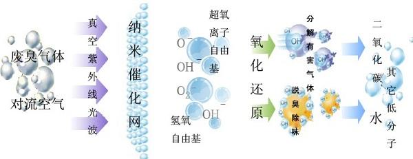 图为光氧化处理喷漆废气的工作原理