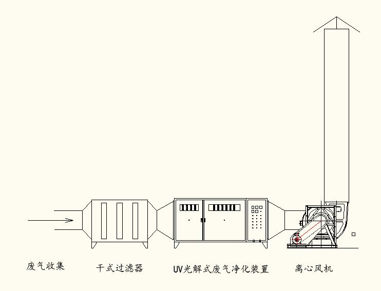 图为光氧催化技术处理有机废气的施工现场