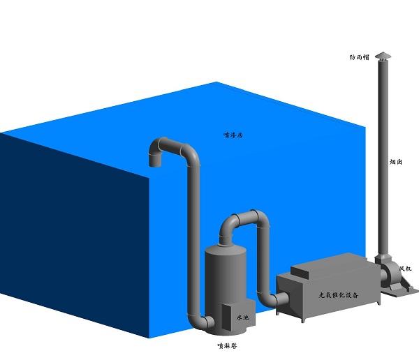 废气处理设备的基本要求有哪些
