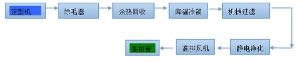 印染废气处理采用的流程图