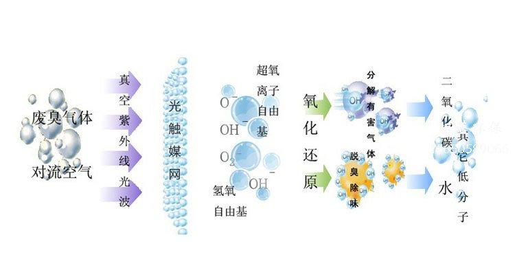 光氧净化器的工作原理