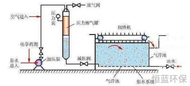 电泳废水污水的处理工艺流程